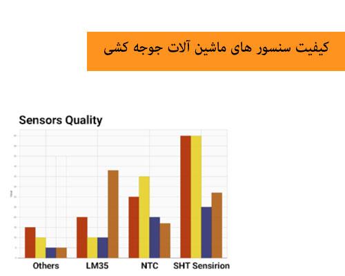 مقایسه کیفیت انواع سنسور برای انکوباتور-چیکن هچ